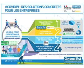 COVID-19 : infographie des dispositifs pour les entreprises